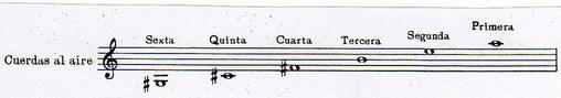notas de bandurria, escalas de bandurria, afinacion de bandurria